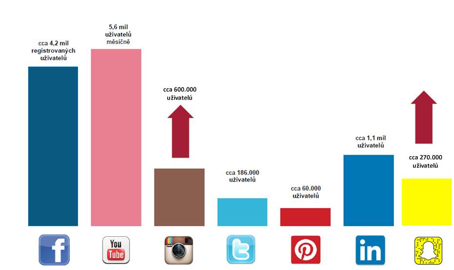 social_graf